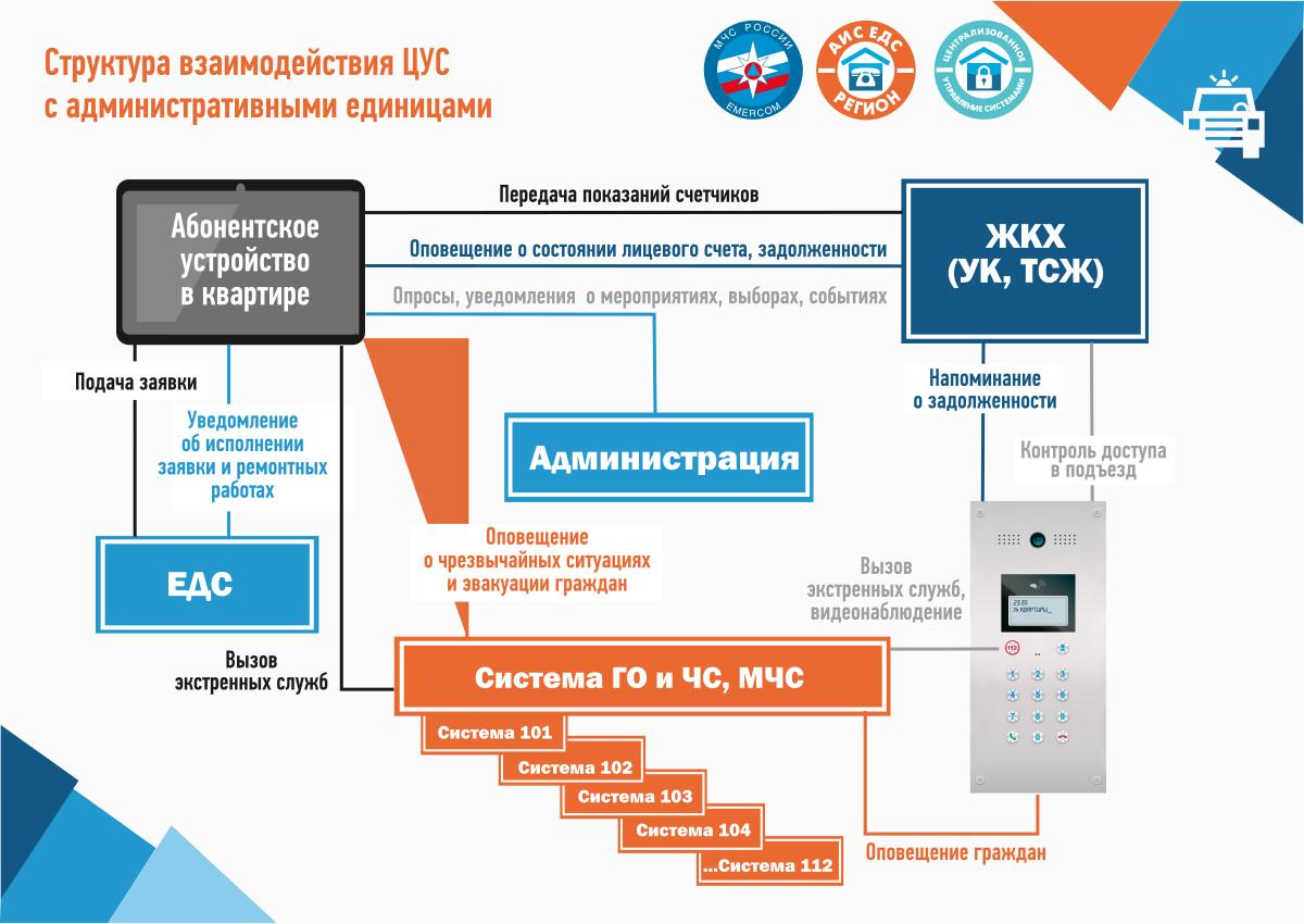 Структура взаимодействия ЦУС с административными единицами
